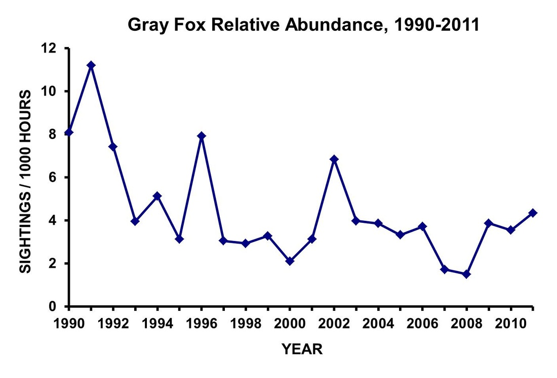 Arctic Fox Diagram C Er Wiring This Graph Explains The Population Drop From Years To Every Year Of
